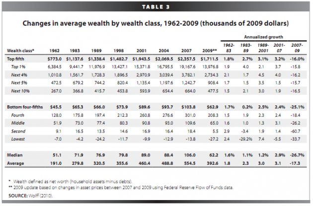 medium_top-1-percent-of-wealth-united-states-630x415.png