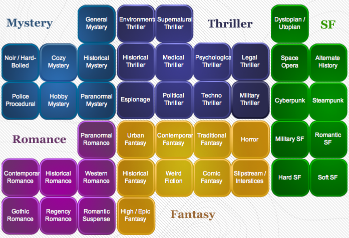 The 17 Most Popular Genres In Fiction - And Why They Matter