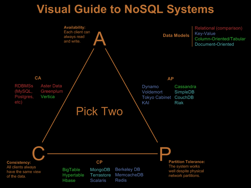 Visual Guide to NoSQL Systems