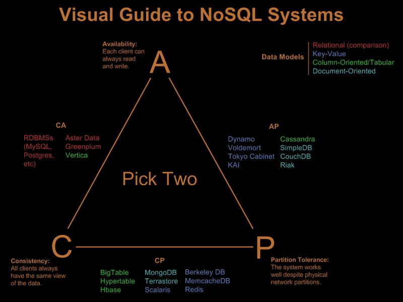 SQL oder NoSQL