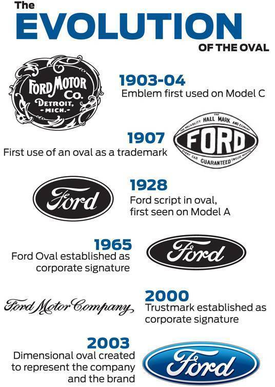 So Whats A Logo Worth As Guarantee For Multi Billion Dollar Loan Ford Hasnt Placed Value On The Trustmark But Interbrand Which