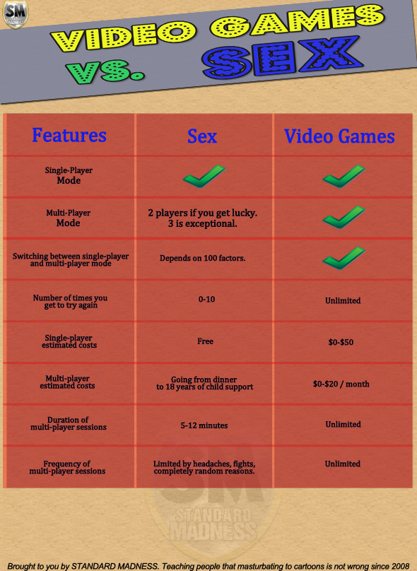 Infographic Ideas infographic video games : The Sex Vs. Video Games Infographic - Power of Data Visualization